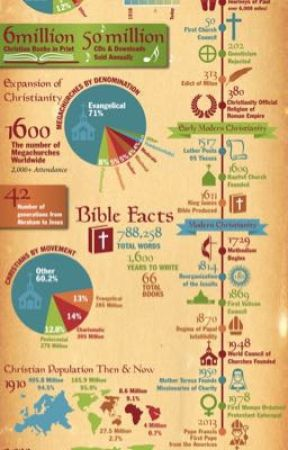 Biblical Infographics by Anglice