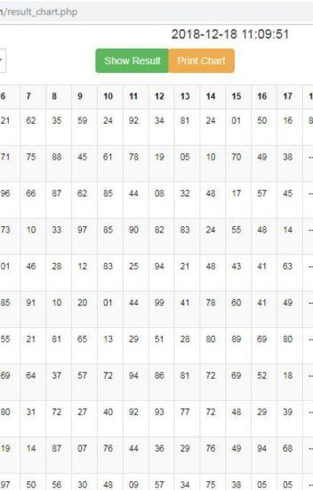 Disawar, Gali, Ghaziabad, Faridabad Result Chart : Satta