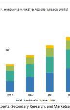 Edge AI Hardware Market Shipment to reach 1559.3 million units by 2024 by VikaasGadiya