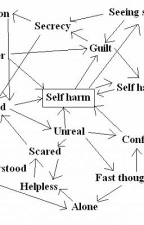 self harm depression suicidal quotes poems songs unknown