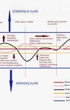 Çekici Beden Dili ve Ses Tonu by iliskilerokulu