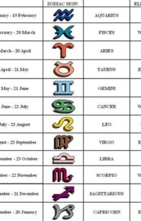 Zodiac Signs  by Imlostinthewoods